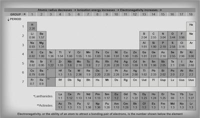 Electronegativity Values For Polar The Electronegativity Values