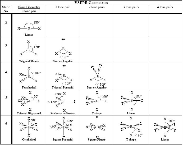 Chemistry Geometry of Molecules - Shmoop Chemistry