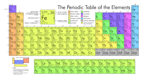 Chemistry the periodic table shmoop chemistry the periodic table or rosetta stone of chemistry is shown see larger image here urtaz Image collections