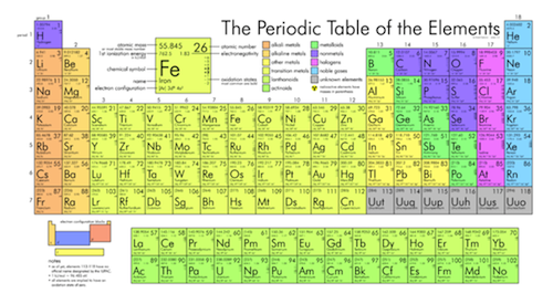 Chemistry periodic table guide shmoop chemistry periodic table color blocked into metals nonmetals and metalloids urtaz Images