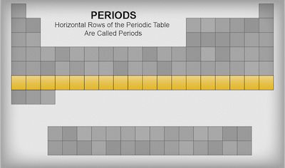 Chemistry periodic table guide shmoop chemistry horizontal rows of the periodic table are called periods urtaz Images