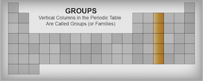 Chemistry periodic table guide shmoop chemistry vertical columns in the periodic table are called groups or families urtaz Images