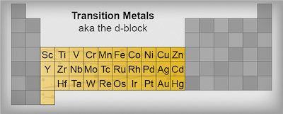Chemistry transition metals shmoop chemistry transition metals urtaz Images