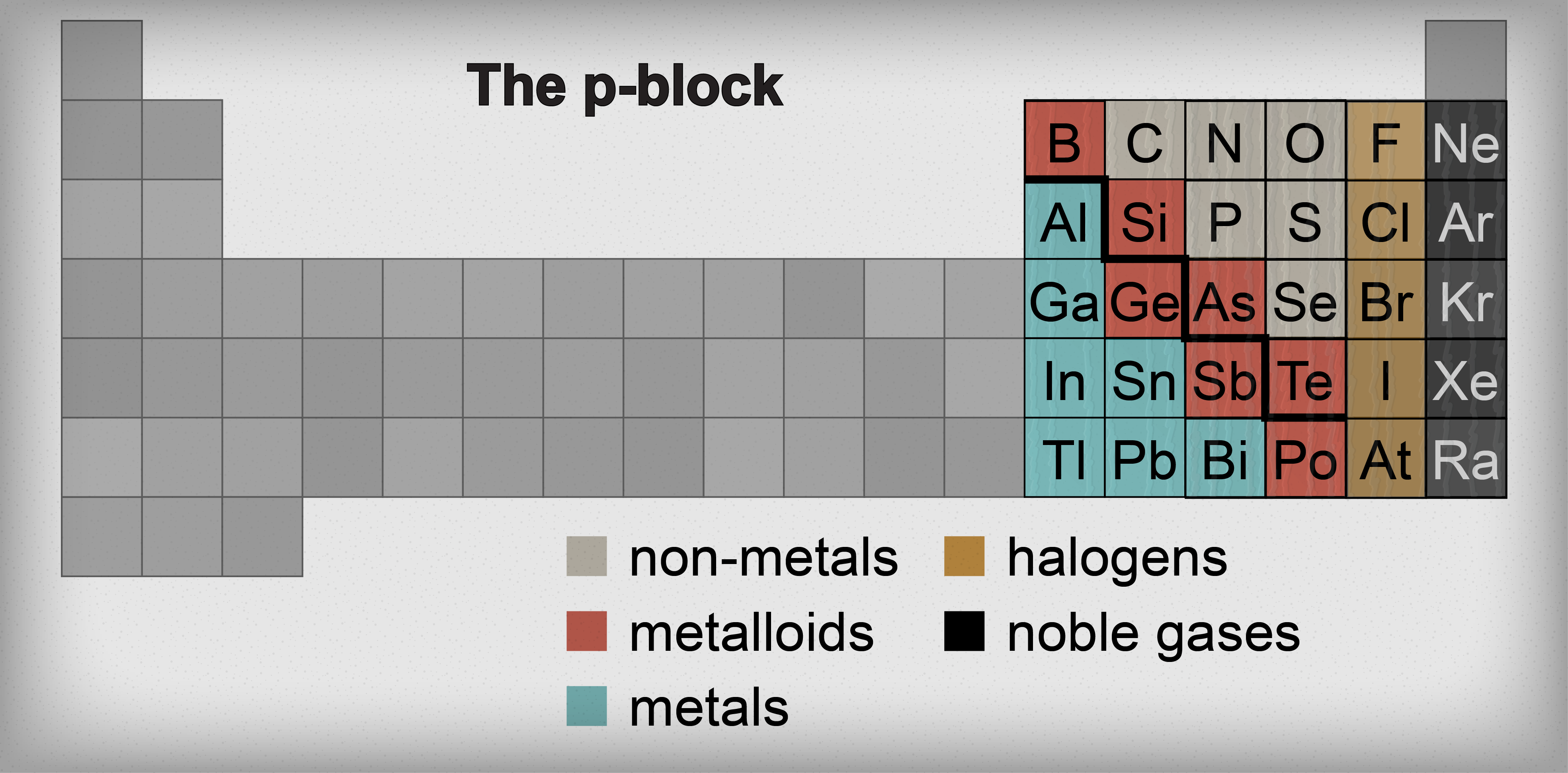 Chemistry metals metalloids and non metals shmoop chemistry in this section dividing elements into columns is so 2000 and late instead the p block is split into metals metalloids and non metals gamestrikefo Images