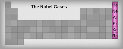 Chemistry noble gases shmoop chemistry noble gases urtaz Image collections