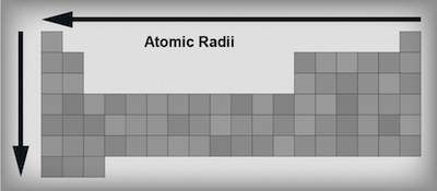 Chemistry periodic table trends shmoop chemistry atomic radii trends in the periodic table urtaz Images