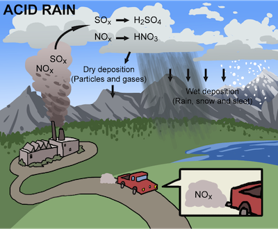 the main characteristics of acid rain Acid rain can enter the water course either directly or more usually through the catchment if the catchment has a thin, base-poor soil then acid water is passed to the lake if the catchment has alkaline-rich soil then the acid rain is neutralised and so water entering the lake is of low acidity.