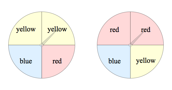Common core standards ccssthntent7spc8b now students can create sample spaces in list table or tree diagram form by pairing an outcome from one spinner to an outcome of the other ccuart Images