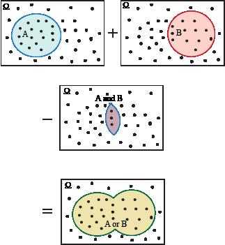 Common core standards spanish ccssthntenthss cpb7 los estudiantes pueden usar diagramas de venn y lgica matemtica para entender y usar la frmula de la suma usaremos diagramas de venn para ilustrar la ccuart Image collections
