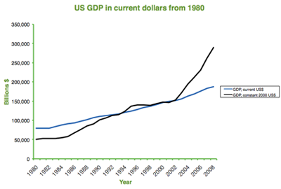 Chart showing US GDP in current and constant dollars from 1980