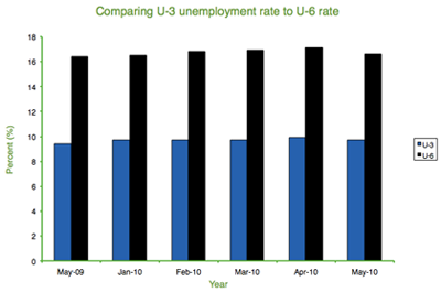 Comparing U-3 unemployment rate to U-6 rate