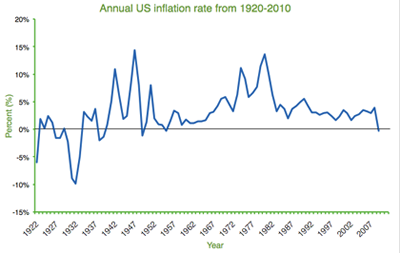 Annual US inflation rate from 1920-2010
