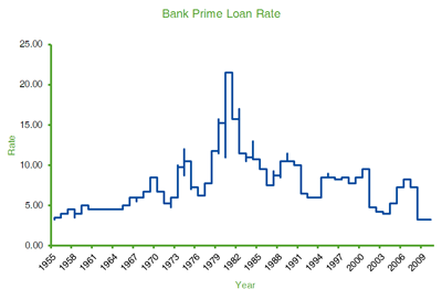 Bank Prime Loan Rate