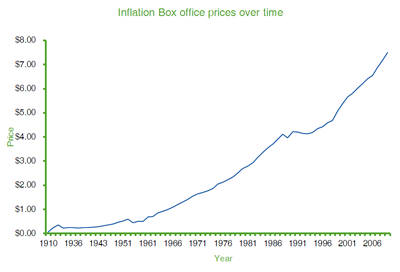 Inflation Box office prices over time