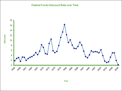 Federal Funds Discount Rate over Time