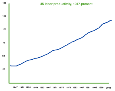 US labor productivity, 1947-present