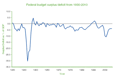 Federal budget surplus deficit from 1930-2010