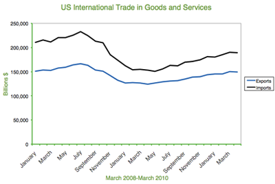 US International Trade in Goods and Services