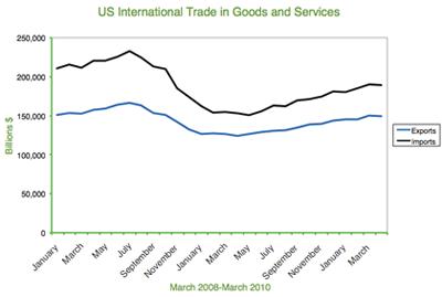 Tariffs, Embargoes, Quotas & Policy International Trade Graph