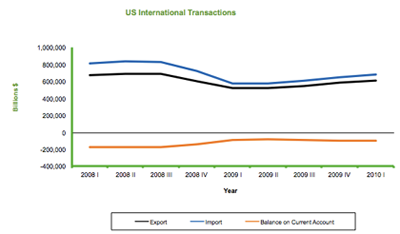 US International Transactions