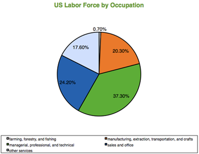 US Labor Force by Occupation