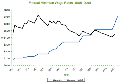 Federal Minimum Wage Rates, 1995-2009