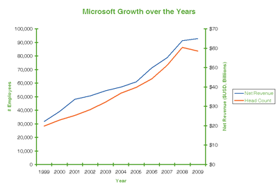 Microsoft Growth over the Years