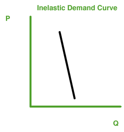 demand curves essay Determined by both the demand and supply curves for this product if the 154 | chapter 5 estimating demand functions price plotted against quantity, 2001–2003.