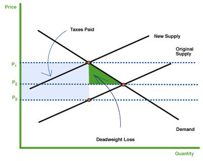 cost vs value