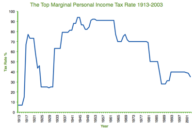 The Top Martinal Personal Income Tax Rate 1913-2003