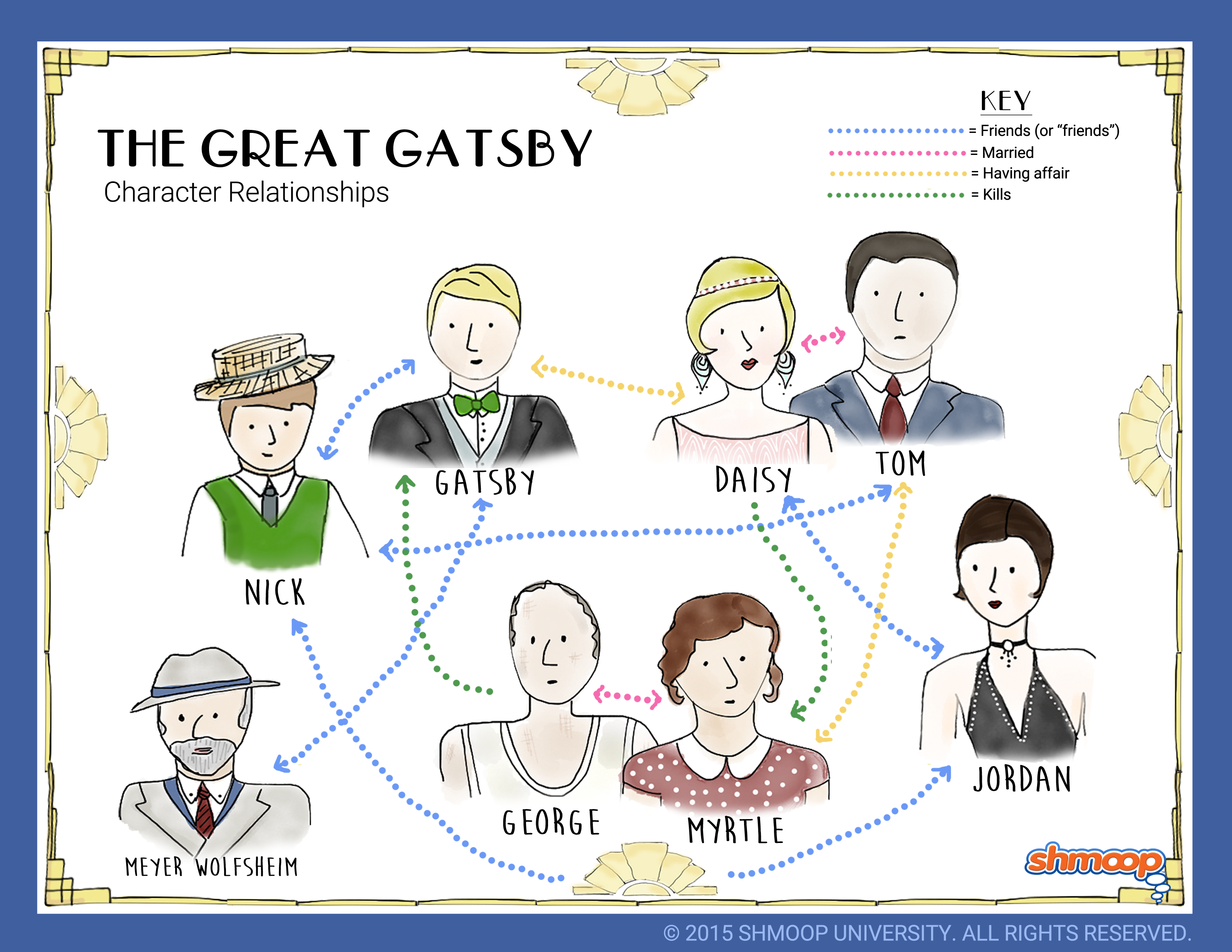gatsby and daisy relationship timeline diagram