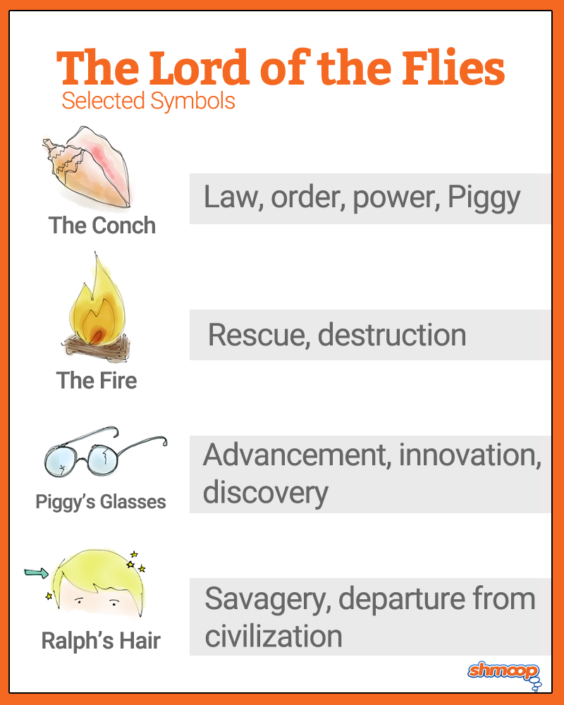 lord of the flies symbolism Themes and symbols lord of the flies civilization shown by the symbols: - signal fire - conch - grown-ups quotes: ch2 p 49 'if the ship comes near the island they.