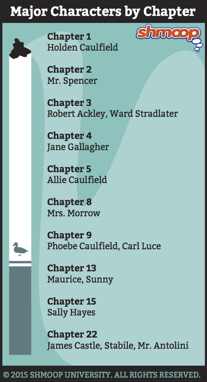 major characters in the catcher in the rye chart major characters
