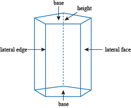 lateral area of prisms and cylinders at a glance