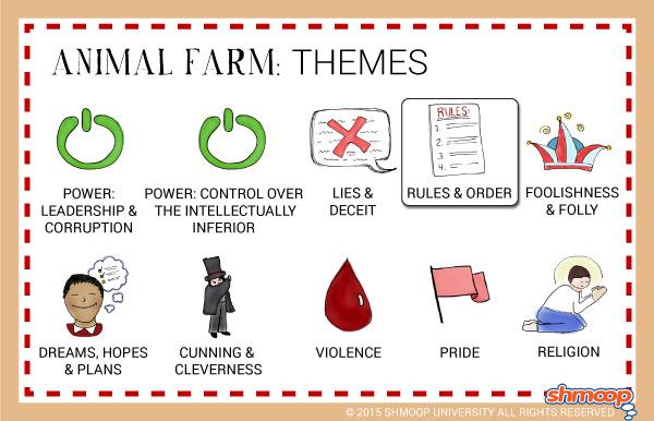 Animal farm essay question