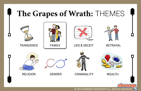 "an analysis of the purpose of the interchapters in the grapes of wrath These will be used in your analysis project at the end of the unit describe the   who do i shoot i don't aim to starve to death before i kill the man that is starving  me  the grapes of wrath is narrated in a ""limited-omniscient"" third-person  voice  he accomplishes the latter through interchapters that he called "" generals."