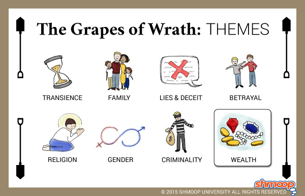 an analysis of the economic forces in the novel the grapes of wrath by john steinbeck The grapes of wrath: an argument paper introduction  an acute sense of economic forces and how they  an analysis of grapes of wrath by john steinbeck .