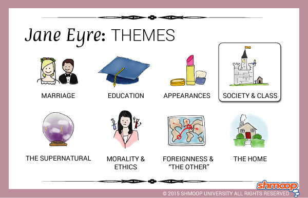 Jane Eyre Theme of Society and Class