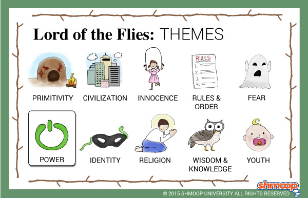 lord of the flies theme essay In the novel lord of the flies, william golding shows that fear of the unknown can destroy order, and may help violence erupt not knowing what is out in the wood and.