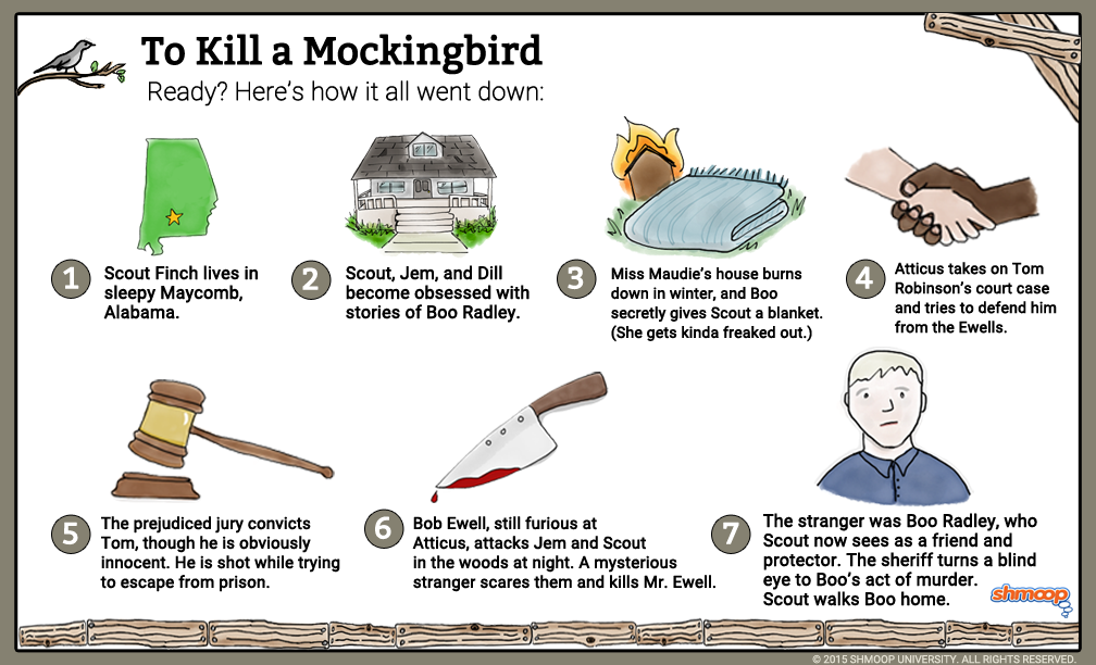 outline for to kill a mocking To kill a mockingbird is a book written by harper lee the to kill a mockingbird study guide contains a biography of harper lee, literature essays, quiz questions, major themes, characters, and a f.