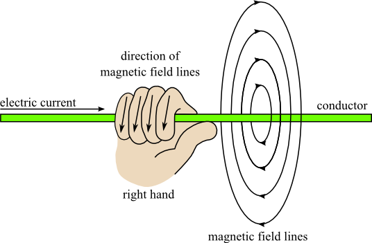 physicsbook_emism_graphik_15 physics magnetic fields in electromagnetism magnetic field around a wire diagram at crackthecode.co