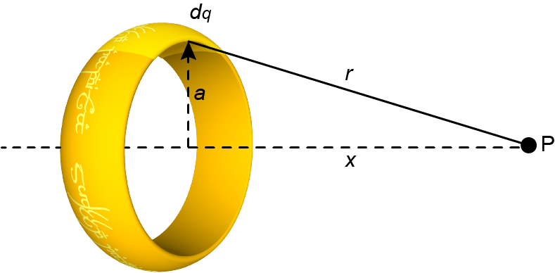 What are the physics behind the still rings?