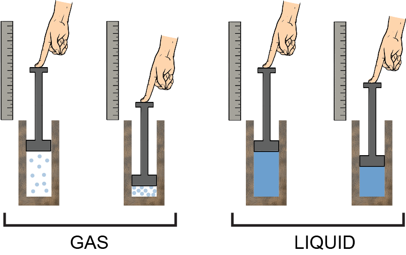 compressibility of solid liquid and gas. a picture is worth thousand words: it\u0027s lot easier to compress gas in container than liquid. with the same reasoning, it\u0027d be even harder compressibility of solid liquid and