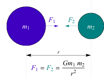 Physics force of gravity and orbital motion in forces and motion the two forces are equal to each other because they are an action reaction pair from newtons third law of motion ccuart Gallery