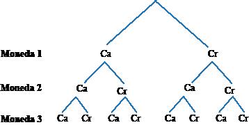 Medicin de eventos compuestos usando diagramas de rbol at a glance con tres eventos tendremos tres grupos de ramas en nuestro rbol ccuart Choice Image