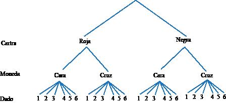 Medición de eventos compuestos usando modelos de área at a Glance