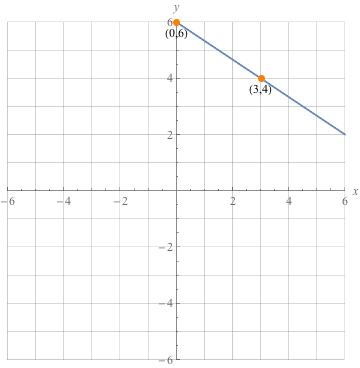 Slope Intercept Form At A Glance