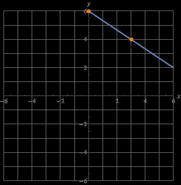 how to solve for b in slope intercept form