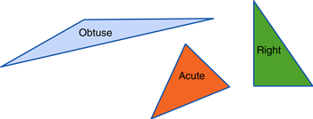 Obese, Acute, and Right Triangle