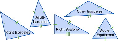 Triangles classified by angle and side